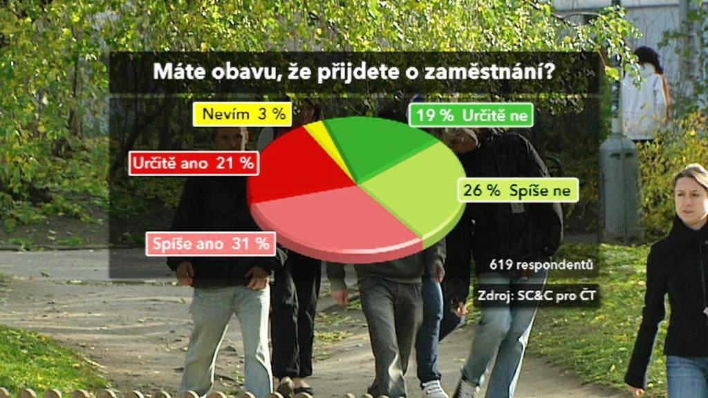 Průzkum SC&C pro ČT