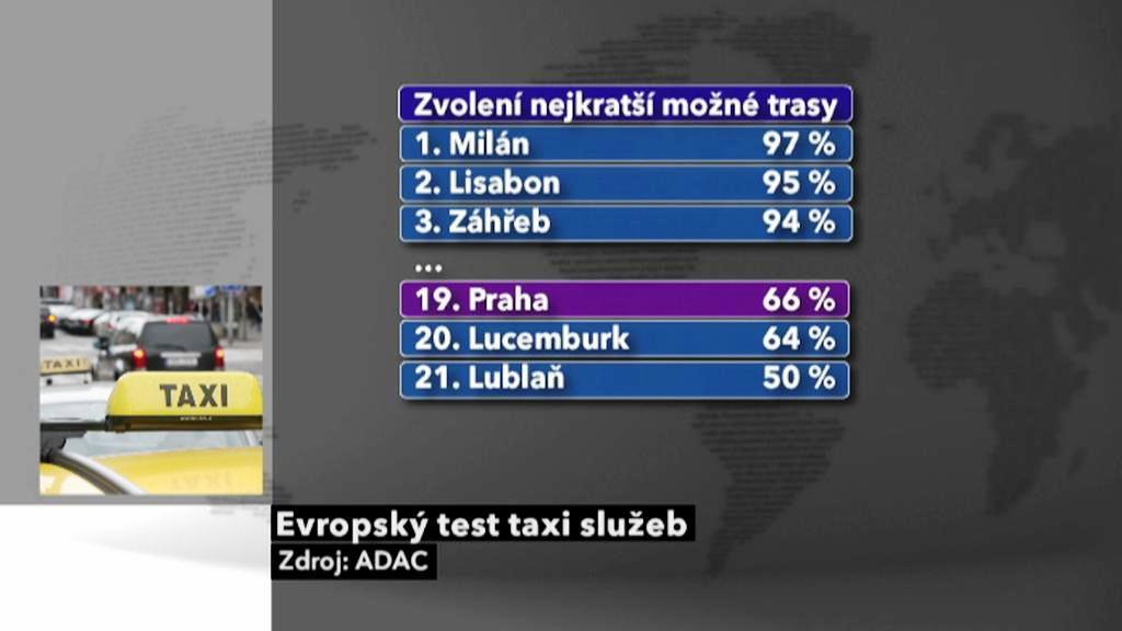 Test taxislužeb