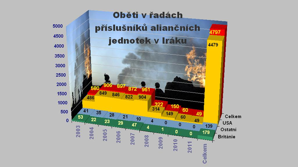 Oběti NATO v Iráku k 21. říjnu 2011