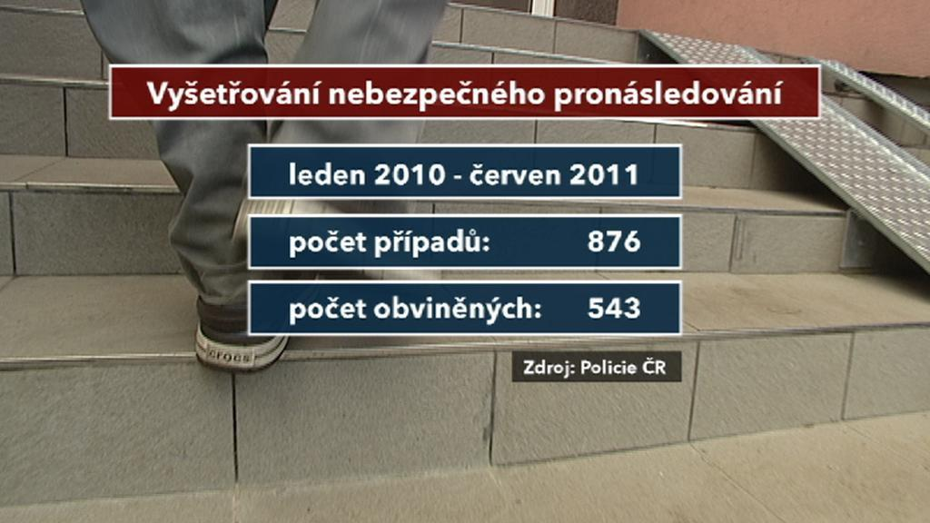 Případy stalkingu v Česku