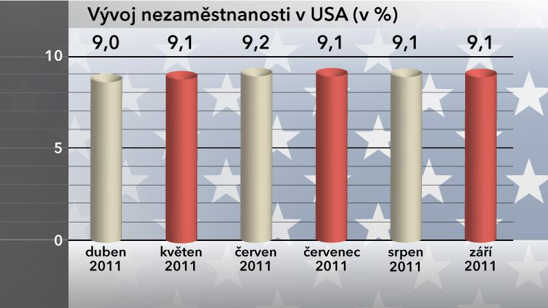 Vývoj nezaměstnanosti v USA