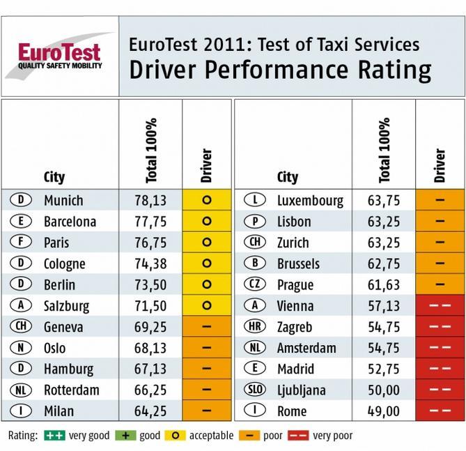 Testy taxikářů