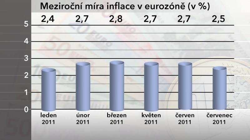 Graf meziroční míry inflace v eurozóně