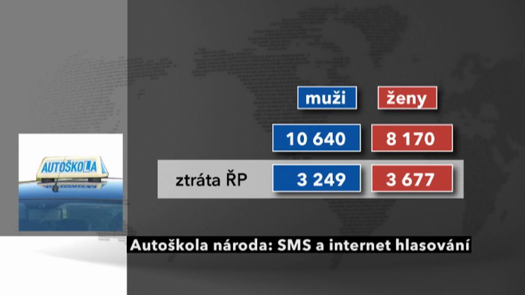 Ztráta řidičského průkazu podle SMS a internetového hlasování