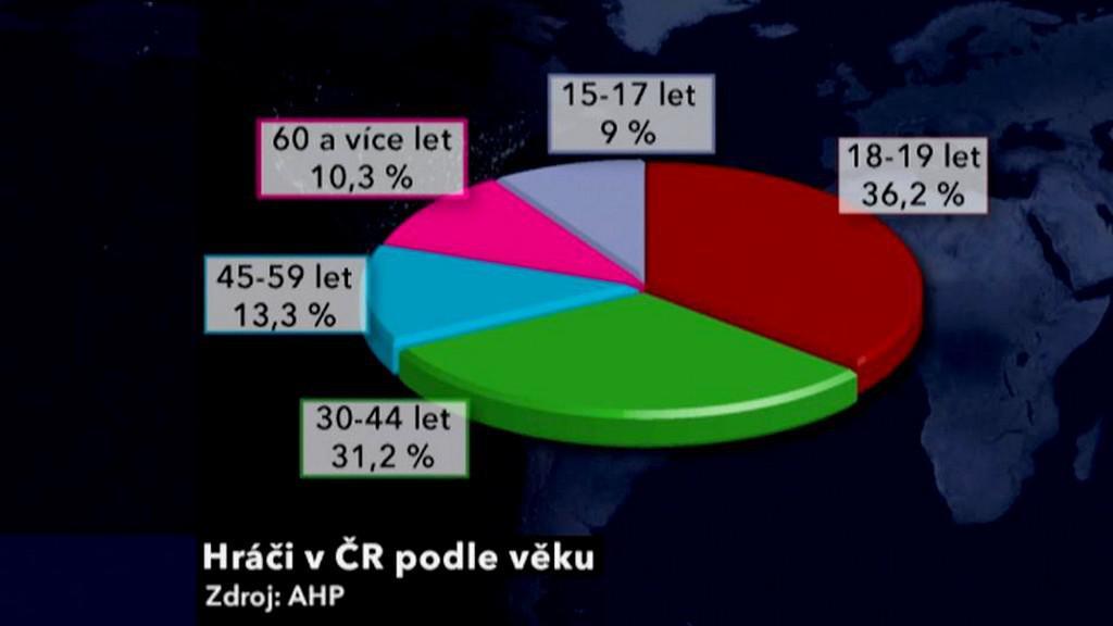 Věkové rozdělení českých hráčů