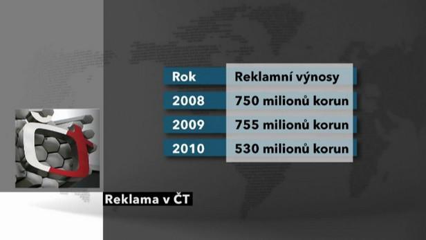 Výnosy z reklamy v ČT
