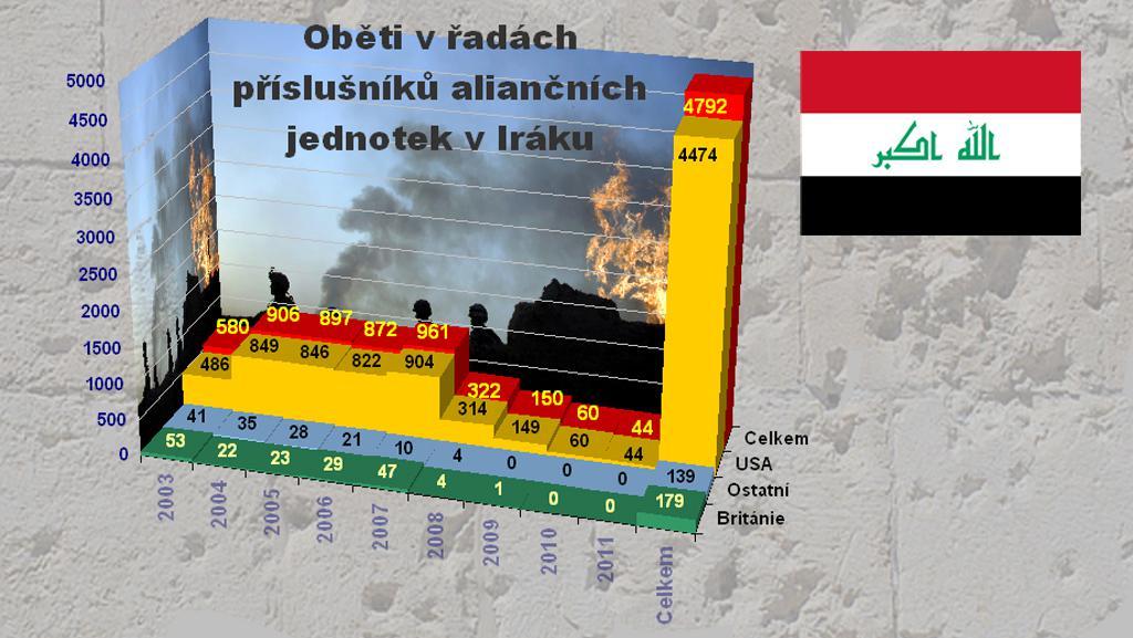 Oběti NATO v Iráku k 31. srpnu 2011