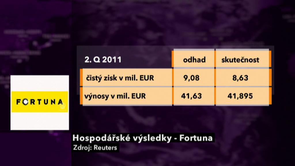 Hospodářské výsledky Fortuny