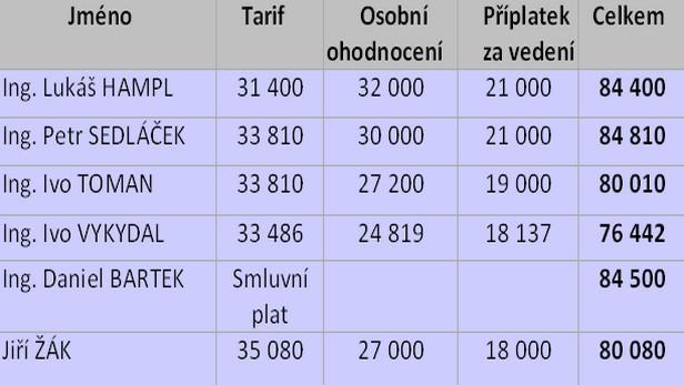 Mzdy náměstků ministerstva dopravy