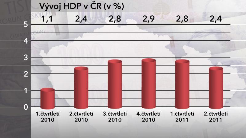 Hrubý domácí produkt České republiky