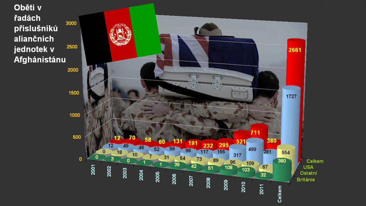 Oběti NATO v Afghánistánu k 8. srpnu 2011