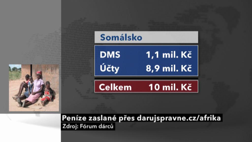 Peníze pro Somálsko