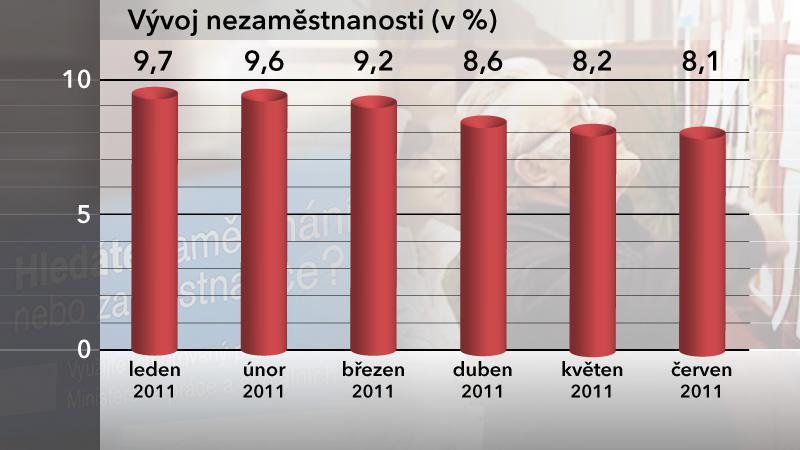 Graf vývoje nezaměstnanosti v ČR