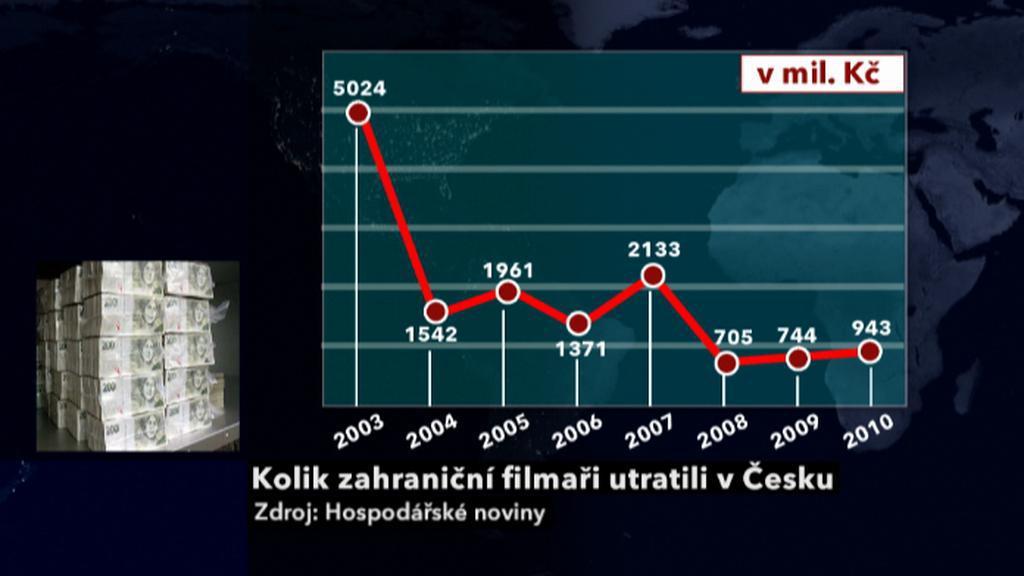 Útraty filmařů v České republice