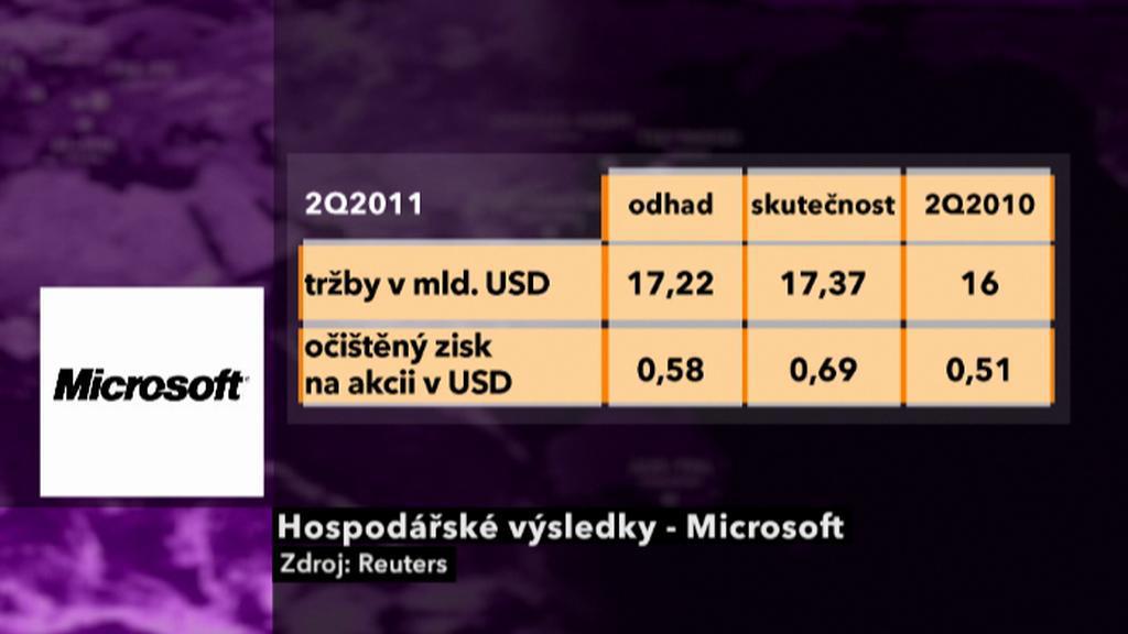 Výsledky Microsoftu