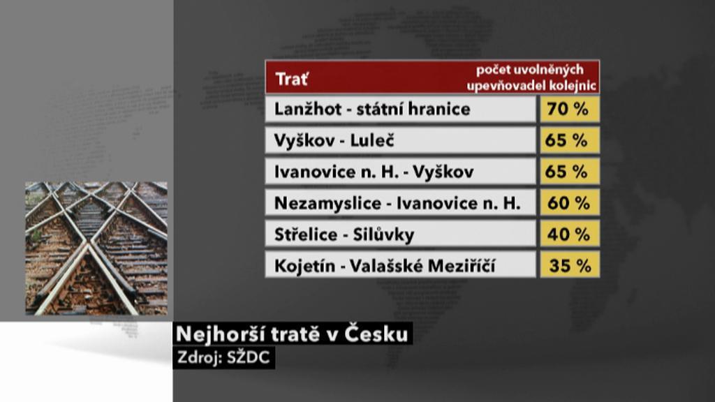 Nejhorší tratě v Česku
