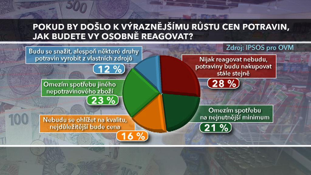 Výsledky průzkumu pro OVM