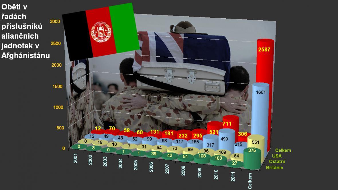 Oběti NATO v Afghánistánu ke 14. červenci 2011