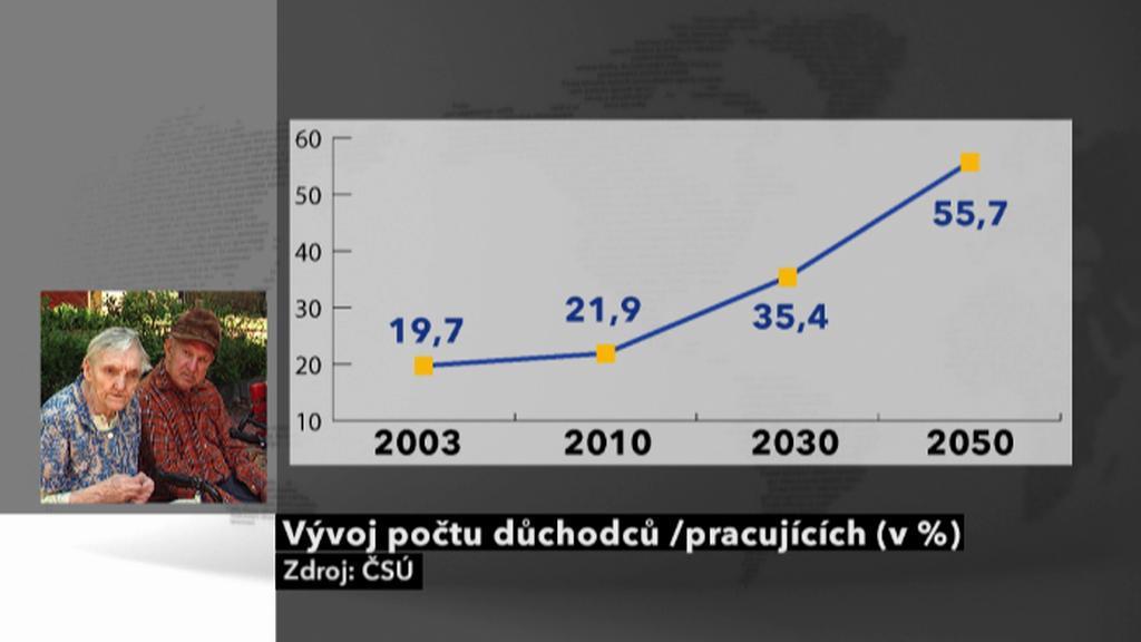 Vývoj počtu důchodců a pracujících