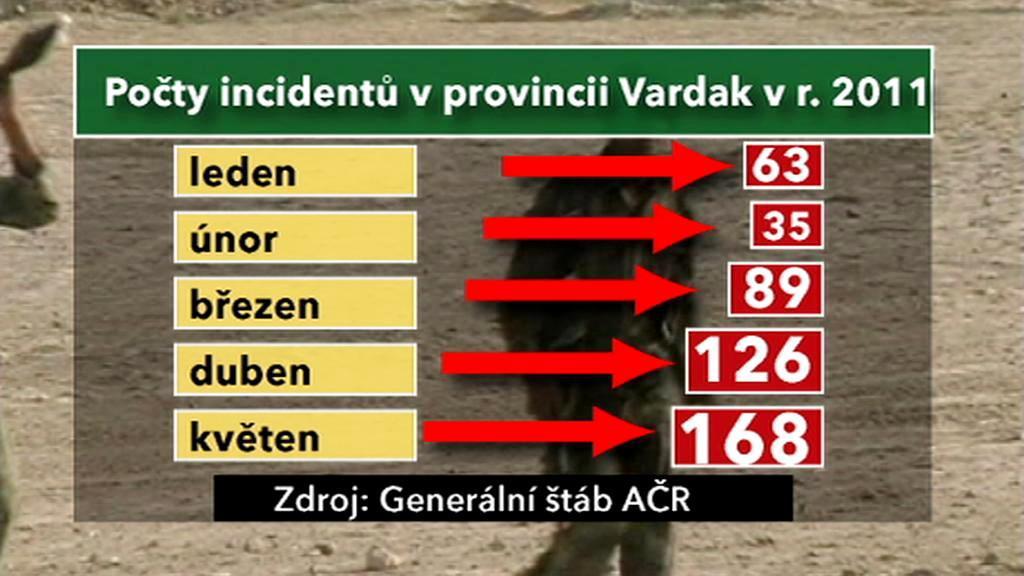 Napětí v provincii Vardak stoupá