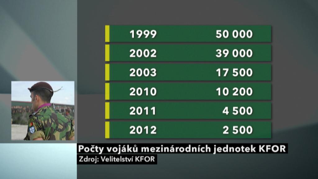 Počty vojáků KFOR v Kosovu