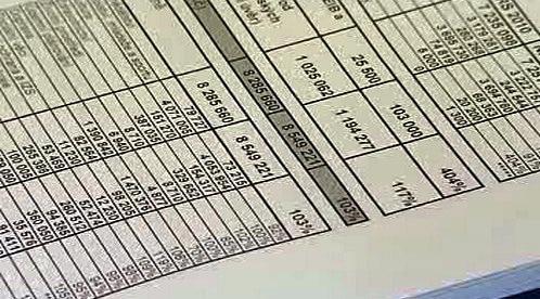 Rozpočtové položky