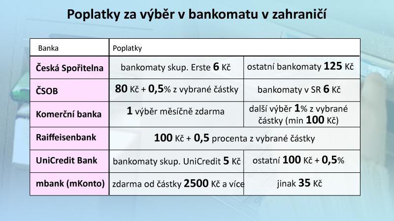 Poplatky za výběr z bankomatu v cizině