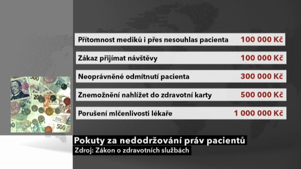 Pokuty za nedodržování práv pacientů