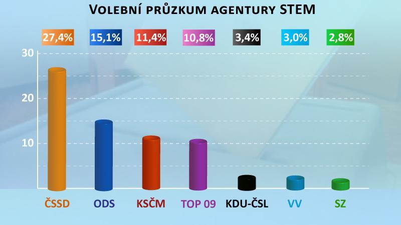 Volební průzkum agentury STEM
