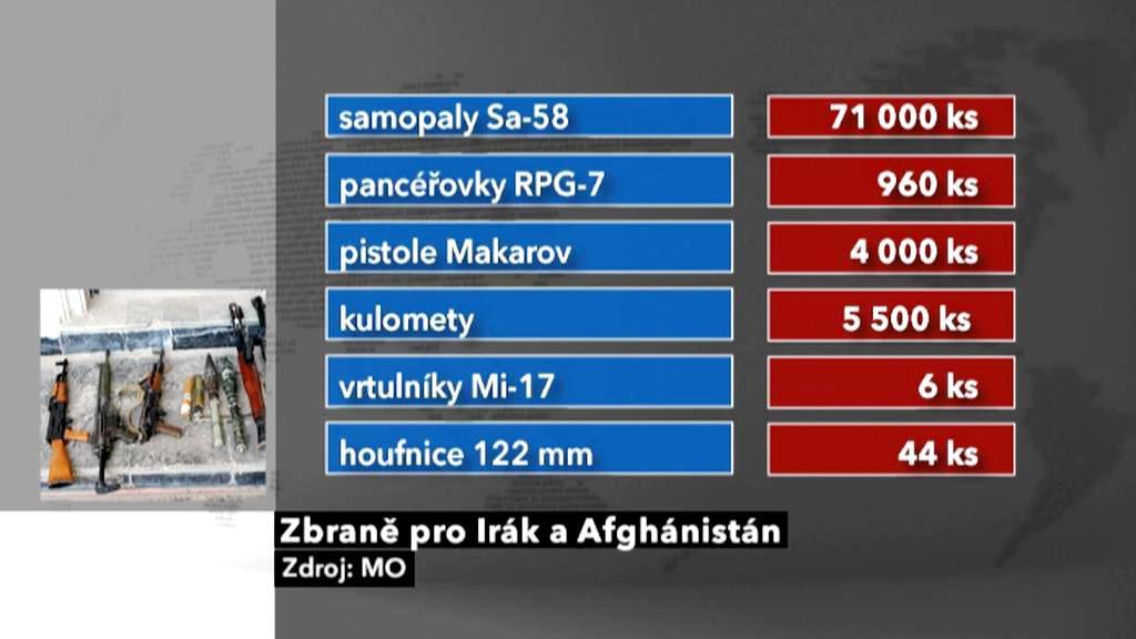 Kolik zbraní vyvezly české firmy do Iráku a Afghánistánu