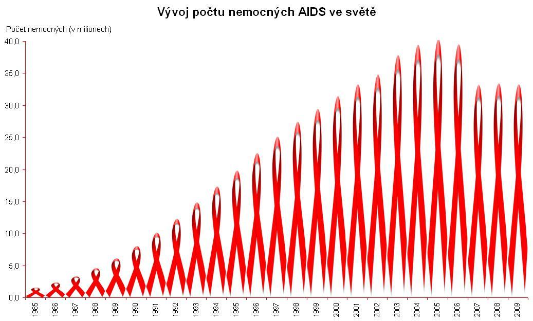 Vývoj počtu nemocných AIDS ve světě