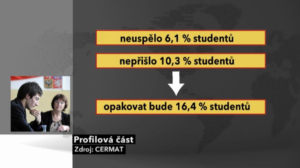 Výsledky profilové části státních maturit