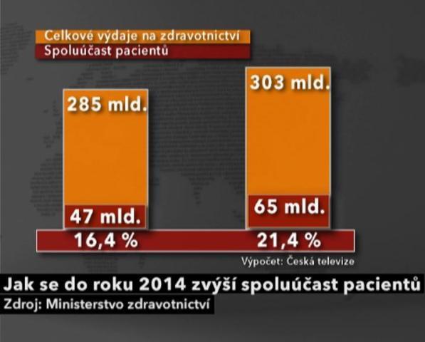 Zvýšení spoluúčasti pacientů v letech 2011 a 2014