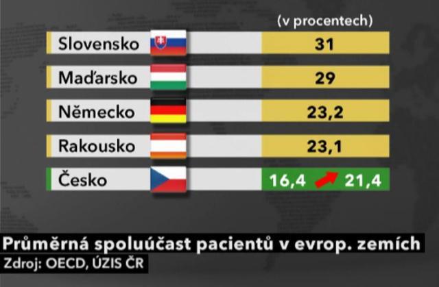 Spoluúčast pacientů ve střední Evropě