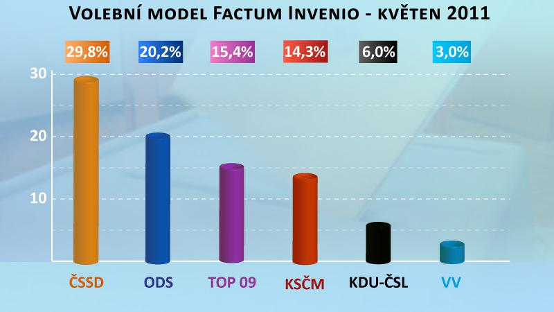 Volební model Factum Invenio - květen 2011