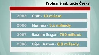 Prohrané arbitráže Česka