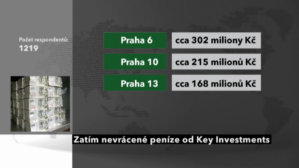 Nevrácené peníze od Key Investments