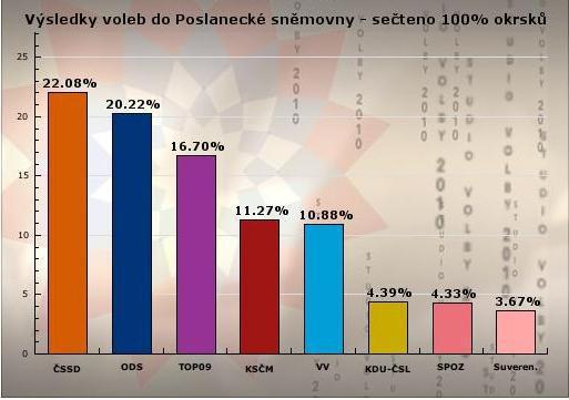 Výsledky voleb do Poslanecké sněmovny 2010