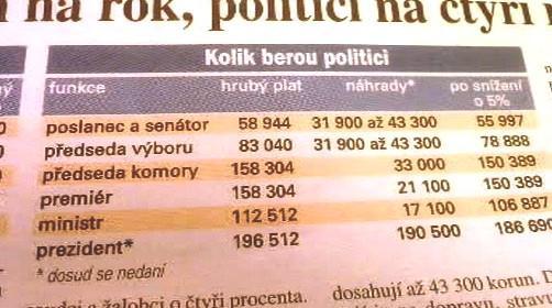 Kolik berou politici