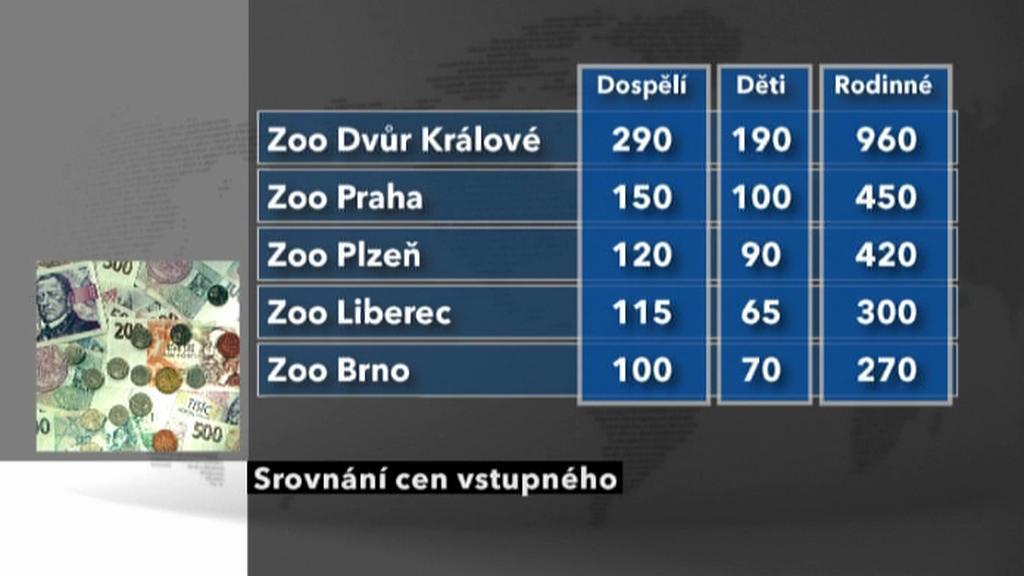Srovnání vstupného do zoo