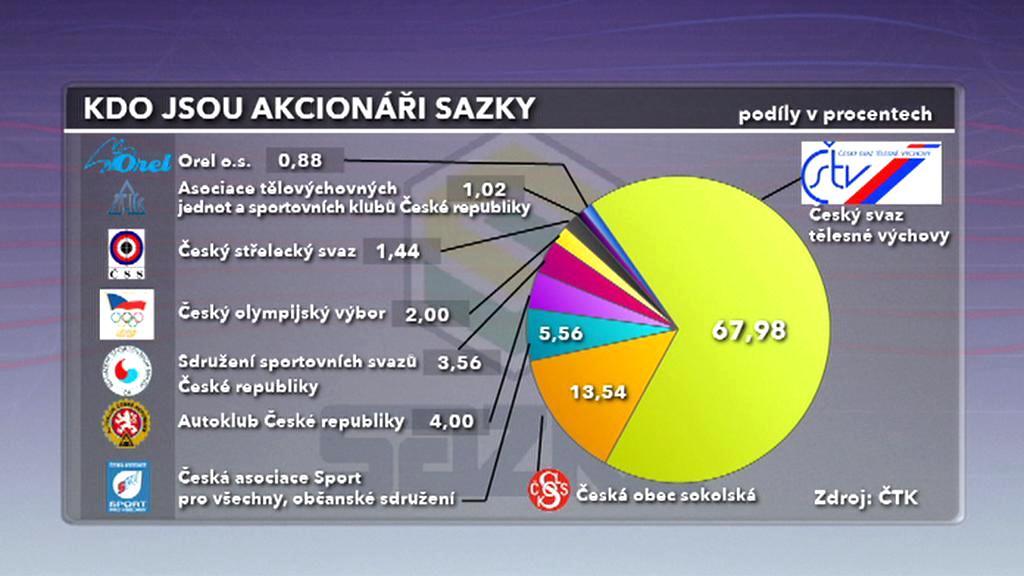 Akcionáři Sazky