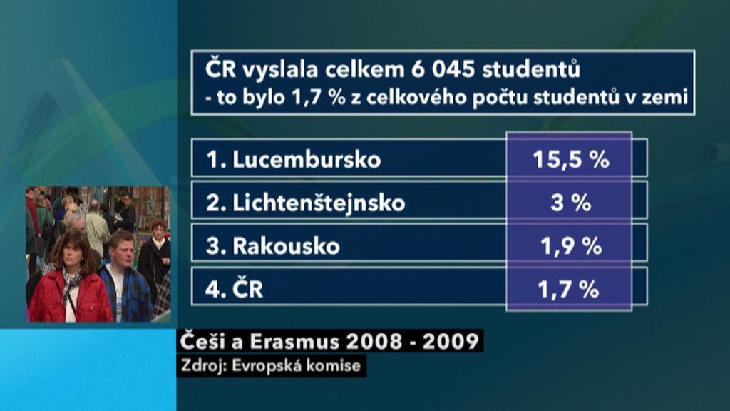 Češi a Erasmus