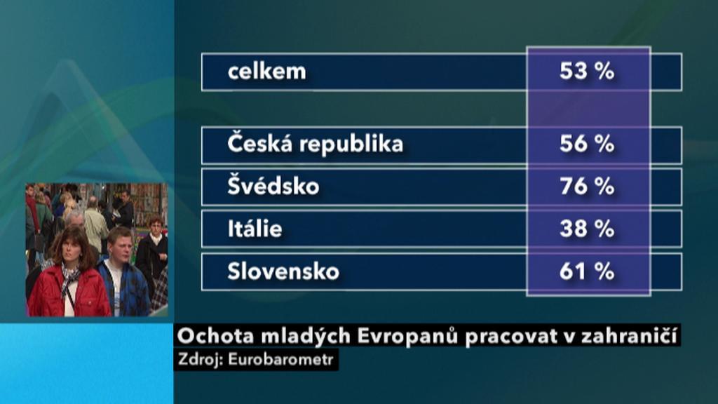Evropané a práce v zahraničí