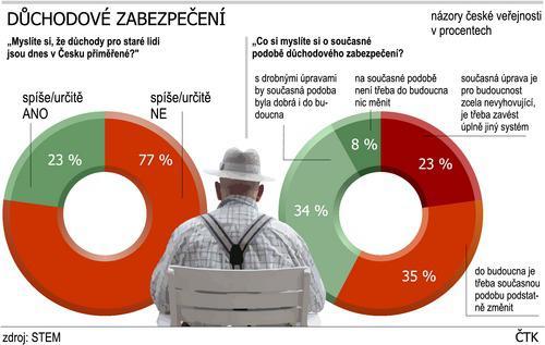 Názory Čechů na důchodové zabezpečení
