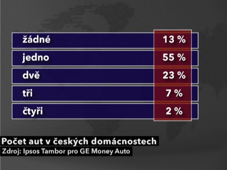 Počet aut v českých domácnostech