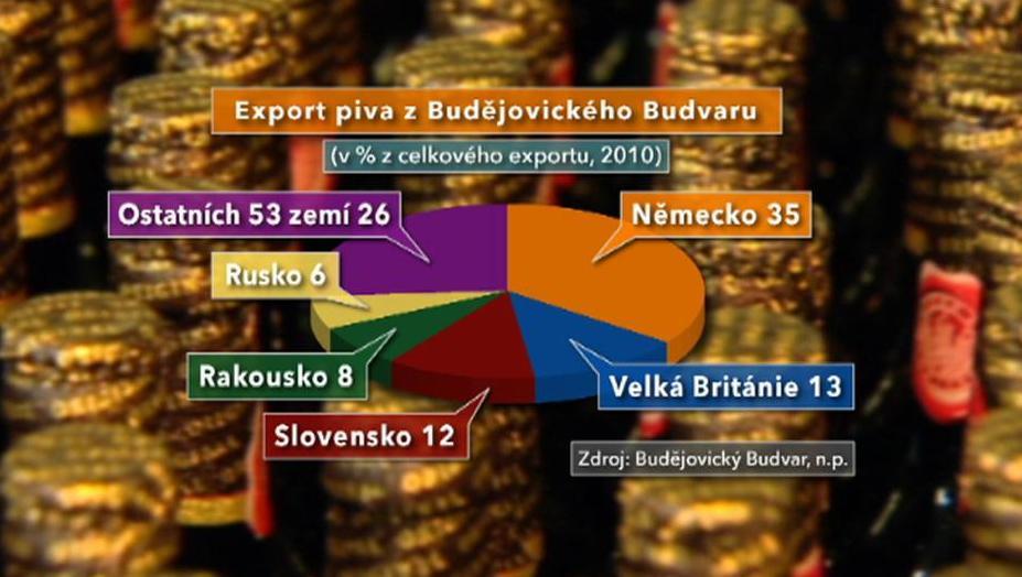 Struktura vývozu Budvaru