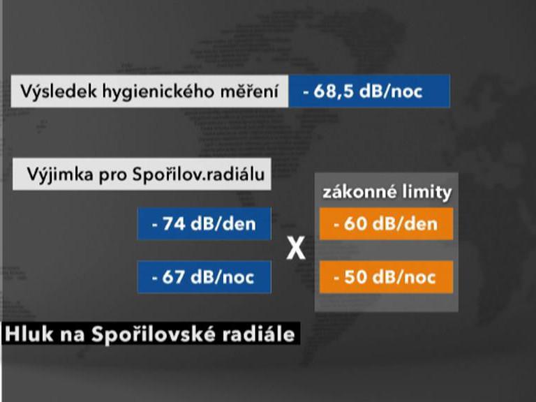 Hluk na Spořilovské radiále