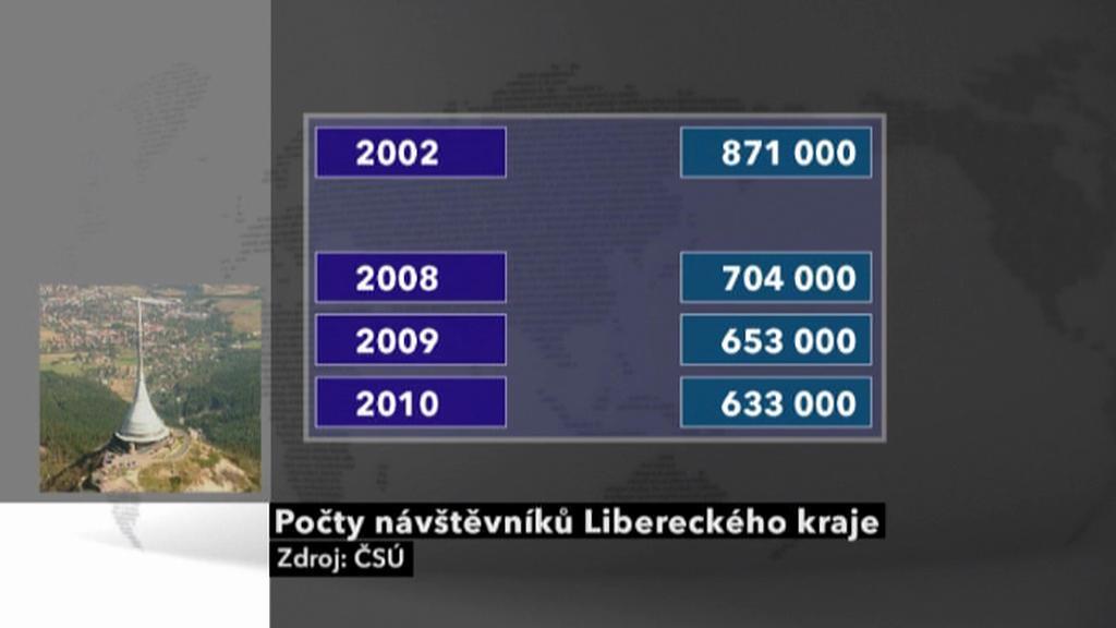 Tabulka návštěvníků Libereckého kraje