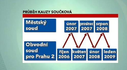 Průběh kauzy Marie Součkové