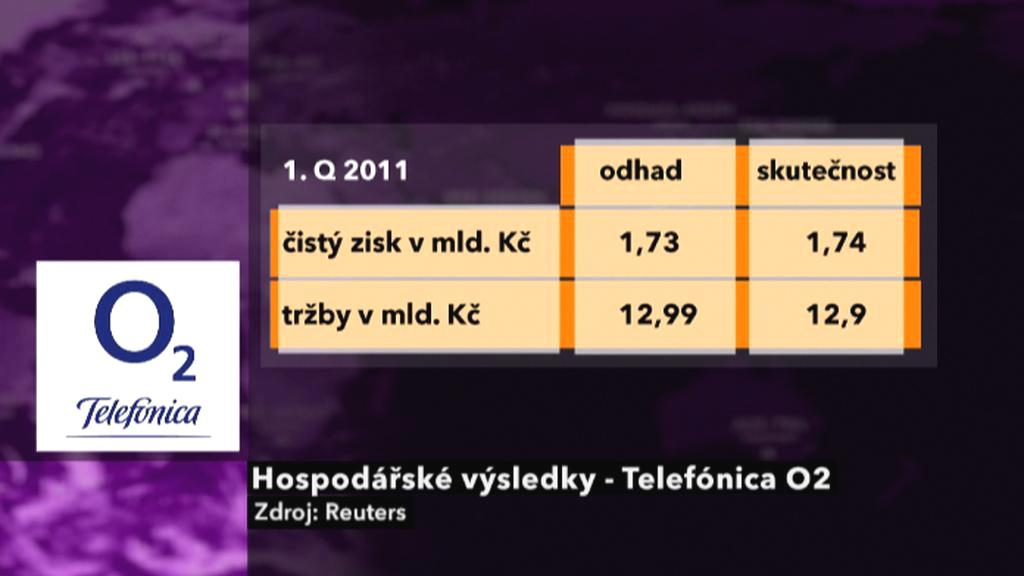 Výsledky Telefóniky O2